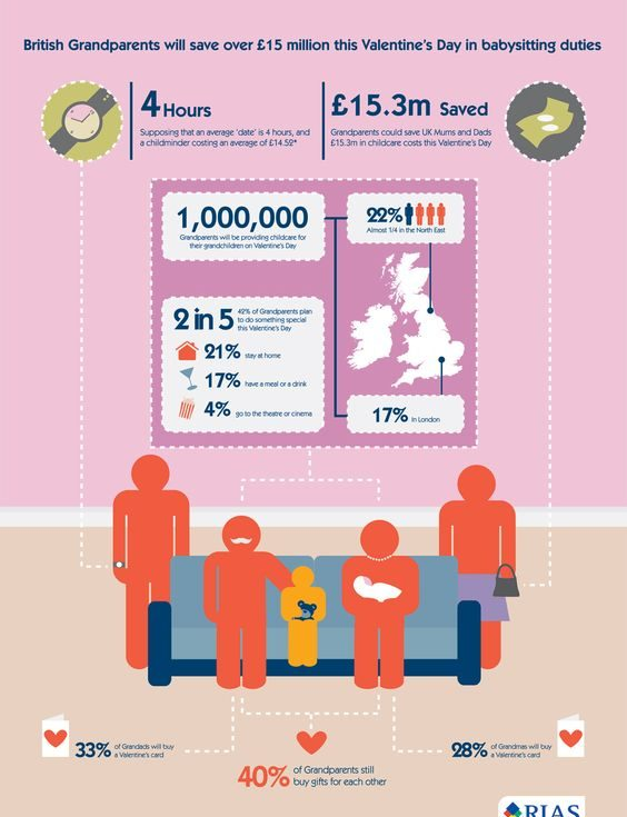 An infographic showing how much grandparents help with childcare.
