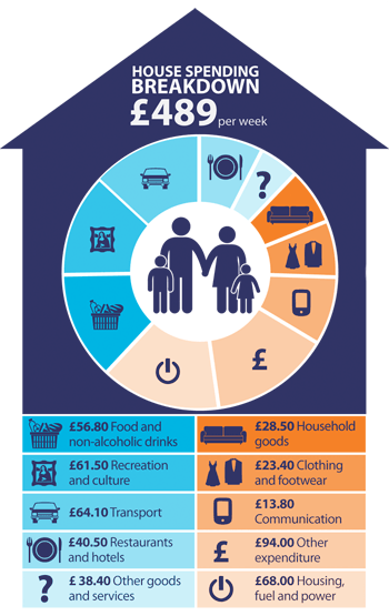 An infographic showing weekly family spending.